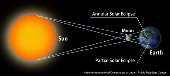 La prossima eclissi parziale di Sole si verificherà nel 2020 – Diretta streaming